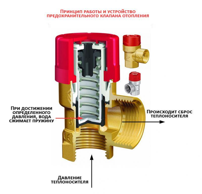 Группа безопасности для отопления с расширительным баком: зачем нужна и схема подключения