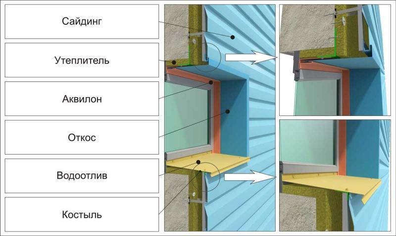 Разновидности сайдинга и его применение деревянный и металлический акриловый и стоун хаус особенности монтажа своими руками
