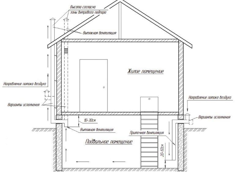 вентиляция в подвале частного дома схема